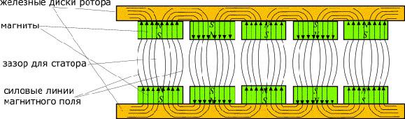 Схематический чертеж ротора ветрогенератора
